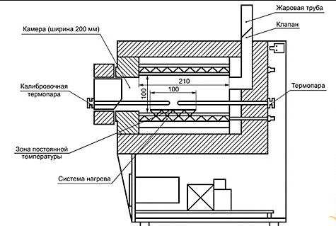 Конструкция промышленной печи