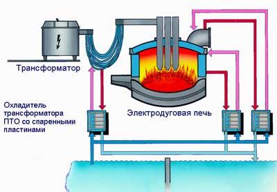 Лабораторная дуговая печь