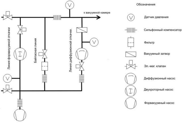 проектирование вакуумных систем